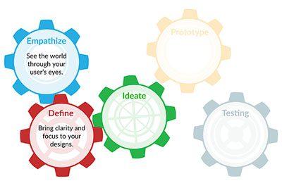 Cigna Design Thinking