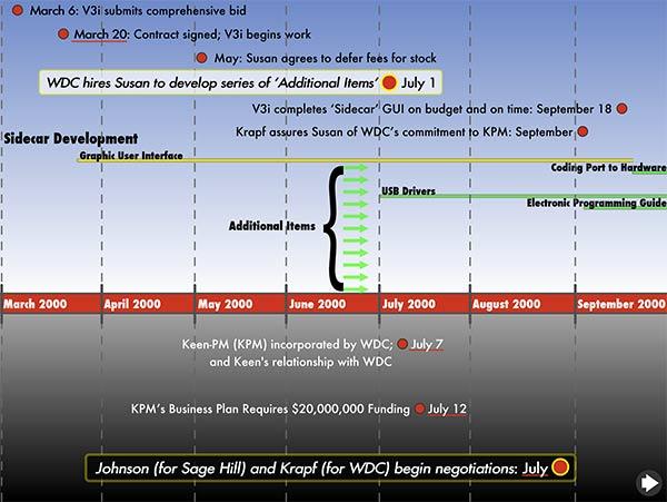 V3I Legal Timeline Interactive